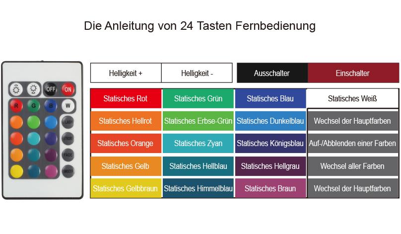 die deutsche anleitung von 24 Tasten Fernbedieung bei 30W LED RGB Strahler