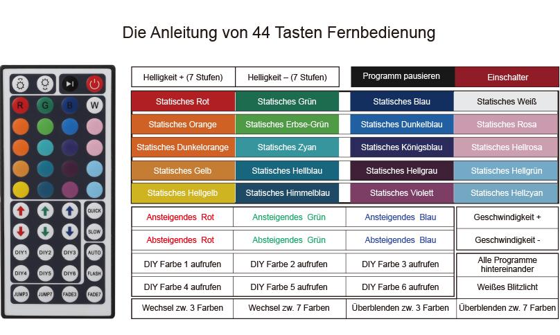 Deutshe Anleitung von 44 Tasten Fernbedienung